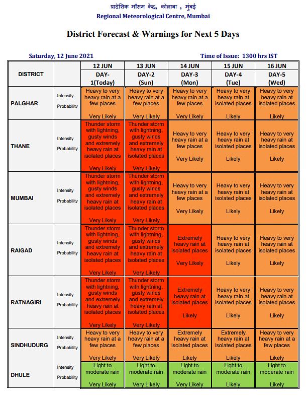 Mumbai, Thane, Raigad, Ratnagiri to receive extremely heavy rainfall; here's weather forecast for next four days
