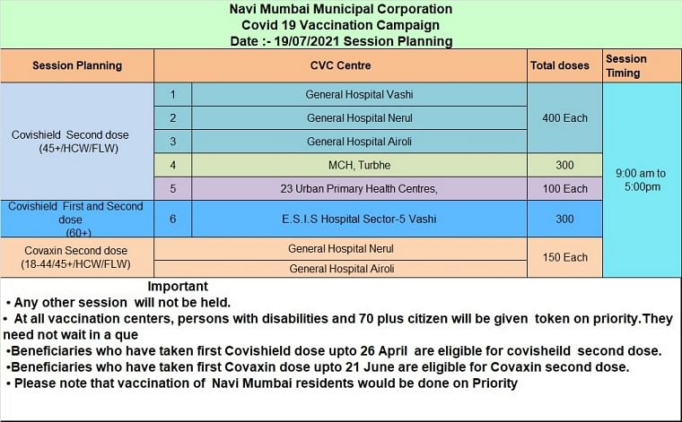 Navi Mumbai: Full list of COVID-19 vaccination centres issued by NMMC for July 19