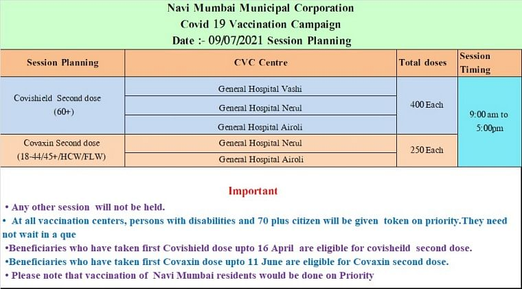 Navi Mumbai: Full list of COVID-19 vaccination centres issued by NMMC for July 9; only second dose of Covaxin, Covishield will be administered