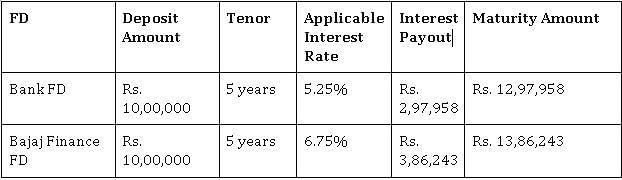 Safeguard your earnings with Bajaj Finance Fixed Deposit
