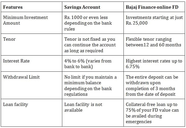 Fixed deposit vs Savings account: Where should you invest?