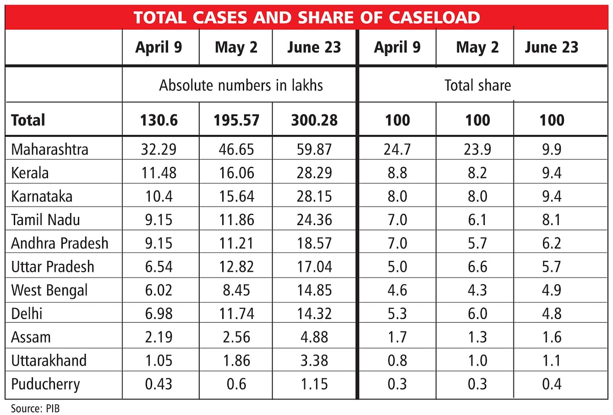 Did assembly polls fuel the spread of the pandemic? Madan Sabnavis explains how such was the case
