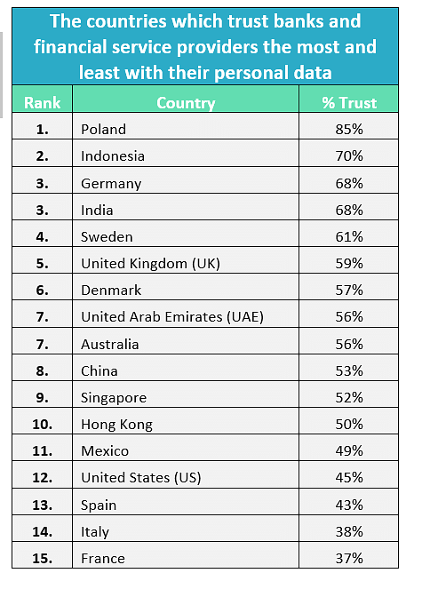 List of countries trusting banks, financial services