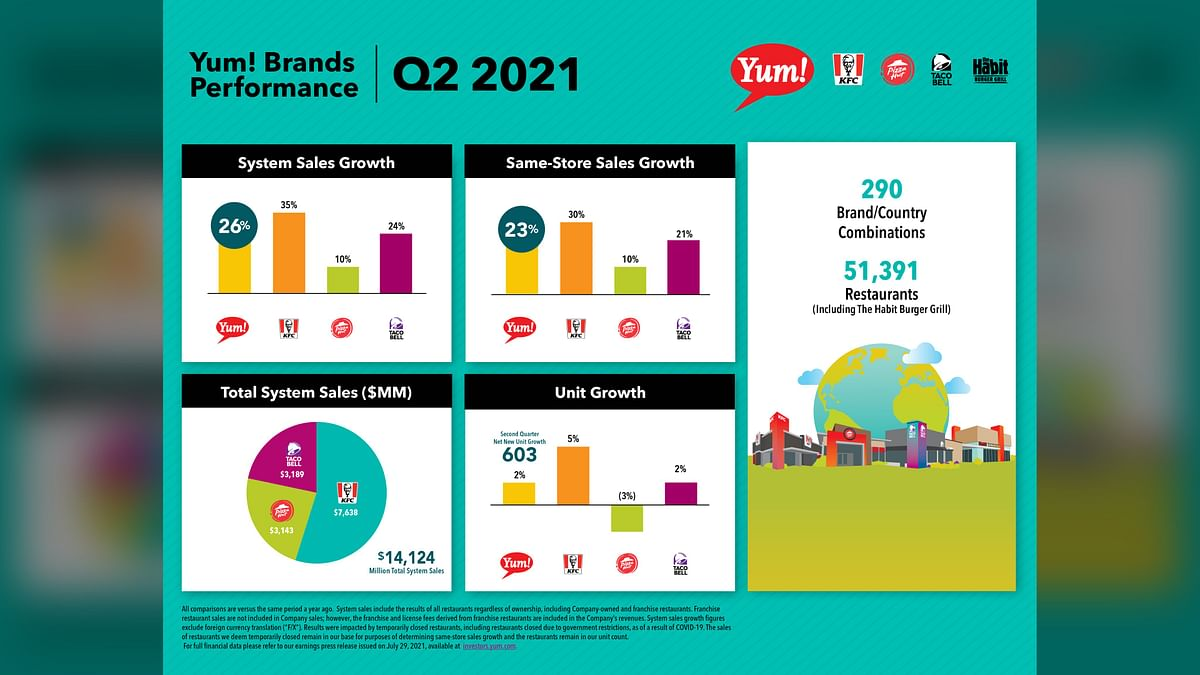 Yum Brands beats Q2 sales forecasts on new stores, customer traffic