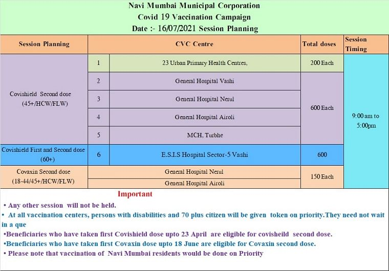 Navi Mumbai: Full list of COVID-19 vaccination centres issued by NMMC for July 16