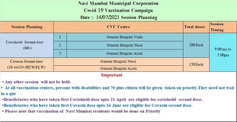 Navi Mumbai: Full list of COVID-19 vaccination centres issued by NMMC for July 14; only second dose of Covaxin, Covishield will be administered