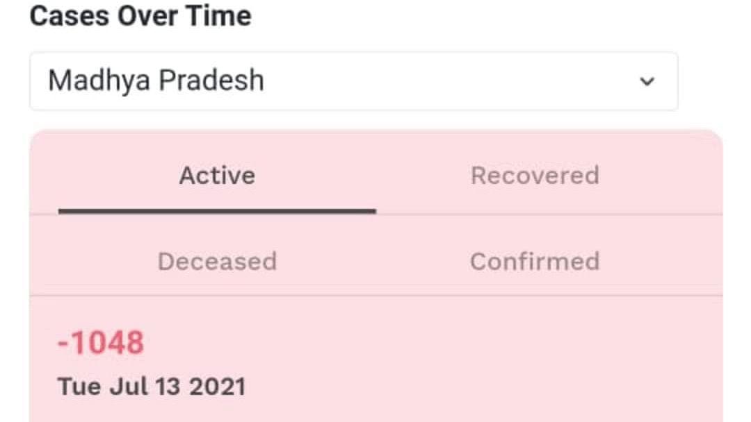 -1048 active cases in Madhya Pradesh?