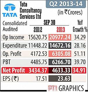 Weak rupee, new deals help TCS Q2 net grow 34% to Re 4700 cr