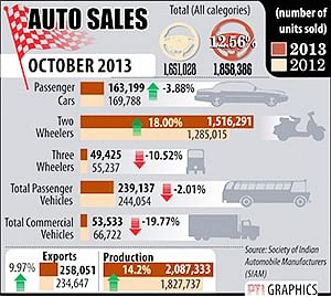 Car sales fail to accelerate, bikes post record volume