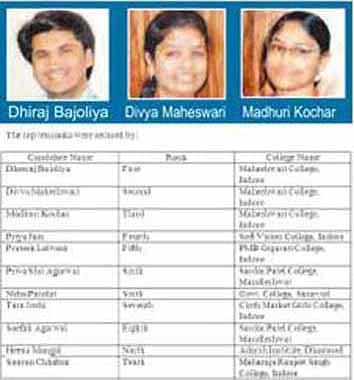 Dheeraj Bajoliya is DAVV topper in BCom