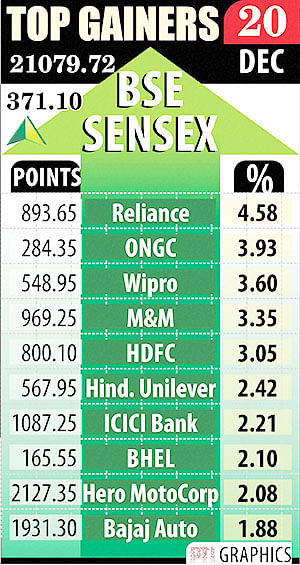RIL's 5% rally gives late spurt to indices, emerges top performer