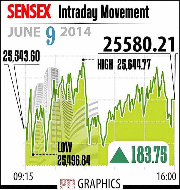 Stocks soar as investors cheer govt's eco agenda