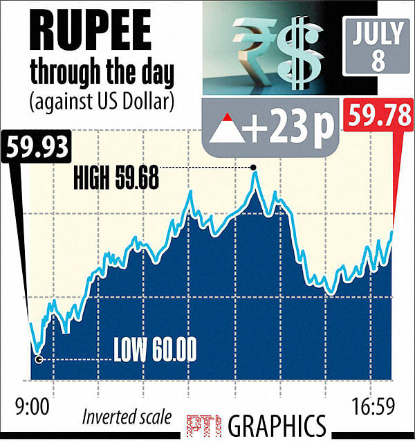 Re rebounds 23 paise Vs US dollar to end at 59.78