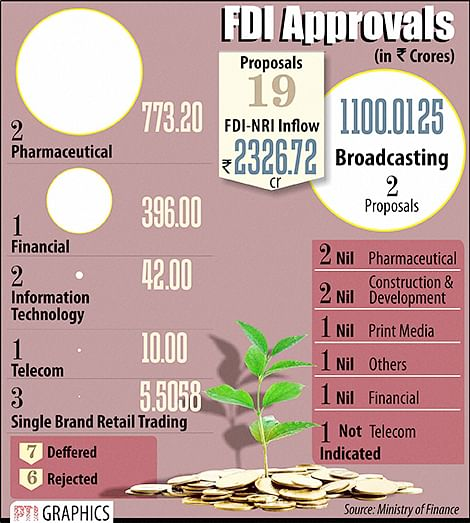 The Foreign Investment Promotion Board cleared 19 FDI proposals including that of Walt Disney Company and Reckitt Benckiser (India) entailing total investments of Rs 2,326.72 crore. However, it rejected the proposal of Multi- Commodity Exchange of India for a post-facto approval of foreign investment made by Alexandra Mauritius Ltd prior to the period when FDI in commodity exchanges was brought under approval route.