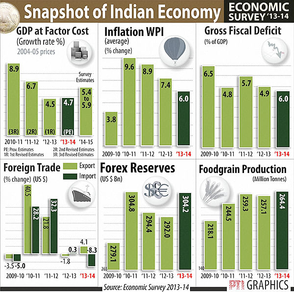 India Inc hopes Budget will address key issues outlined in Eco Survey