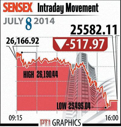Budget derails Sensex