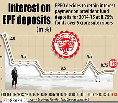 EPFO trustees to pay 8.75% interest on PF for 2014-15