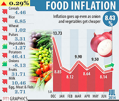 Inflation at 5-mt low; monsoon still a worry