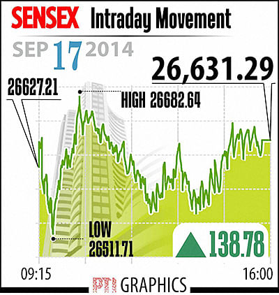 Sensex recovers 139 points on hopes Fed will keep rates low