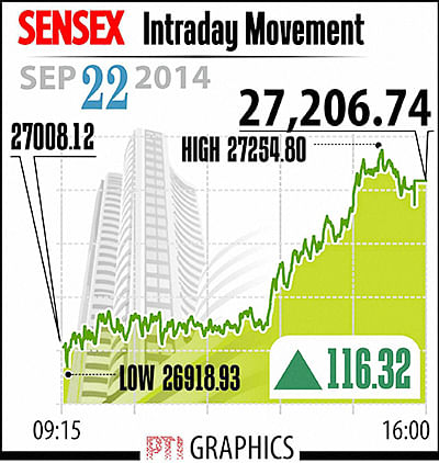 Sensex rises over 116 points to end at 27, 206.74