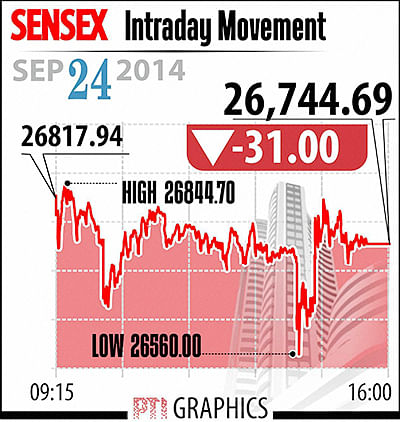 Sensex recoups most losses to end 31 points down