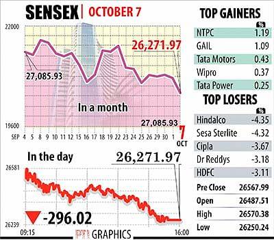 Sensex tumbles 296 points to  2-mth low; Metal stocks drag