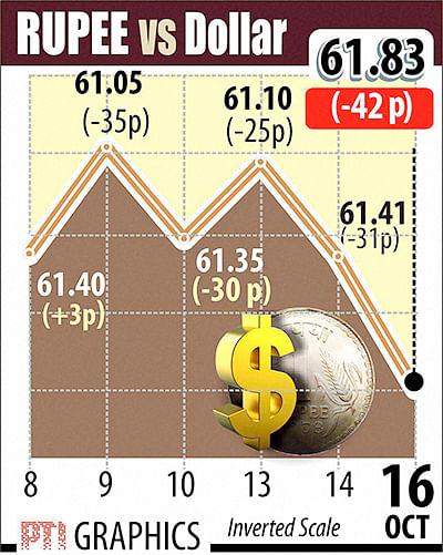 Stocks, Re slump; gold costlier ahead of Diwali