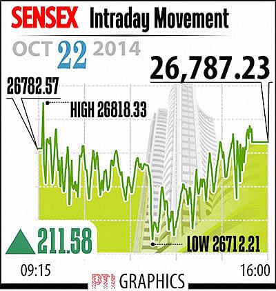 Samvat  2070: Sensex surges 26%;  biggest gain in five yrs