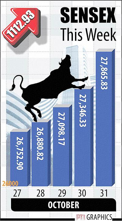 Experts: Markets to stay bullish;  corp earnings, macro data key