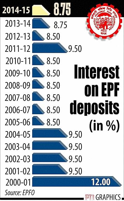 EPFO to set up panel to moot changes in investment pattern