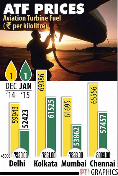 Airlines Hail Fuel Price Cut, No Word On Fare Reduction
