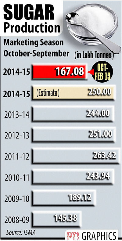 Foodgrains Output May Decline By 3% To 257 MT