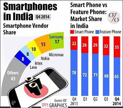 Indian Smart Phone Mkt Contracts In Q4; Samsung Leads