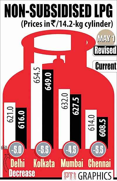 Non-subsidised LPG rate cut
