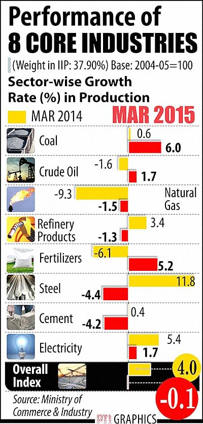 Infra growth at 17-mth low of (-) 0.1% in March