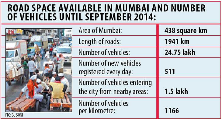 Mumbai City roads bursting at the seams