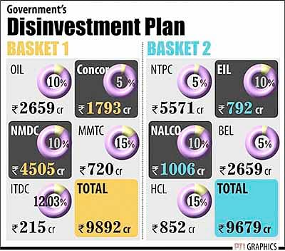 Market conditions to decide fate  of divestment in 10 PSUs: Govt