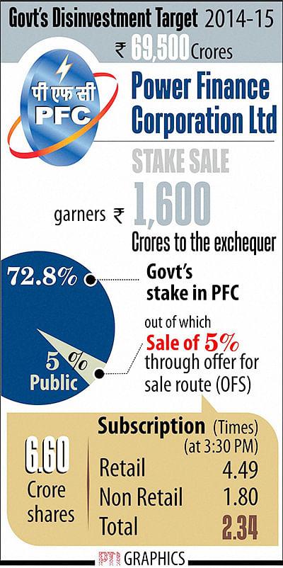 NEW DELHI: POWER FINANCE CORPORATION LTD.(PTI7_27_2015_000108B)