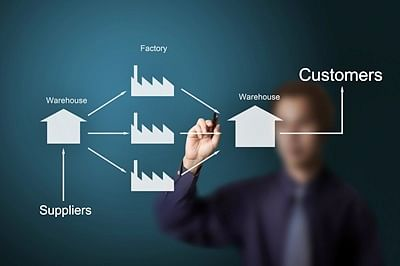 The Role Of SCM In The Retail Of Today