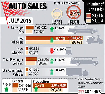 Domestic car sales up 17.5% in July