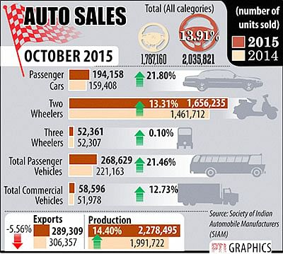Festive season cheers carmakers; sales rise 22% in Oct