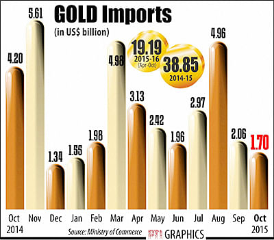 Exports dip 17.5% in October; trade deficit narrows