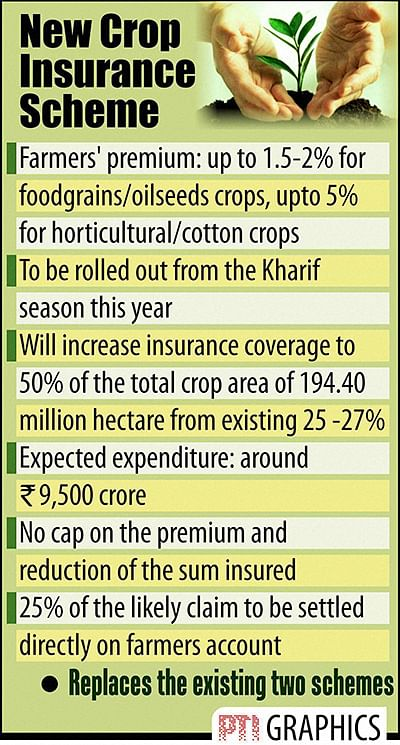 Crop insurance scheme cleared for farmers at low premium