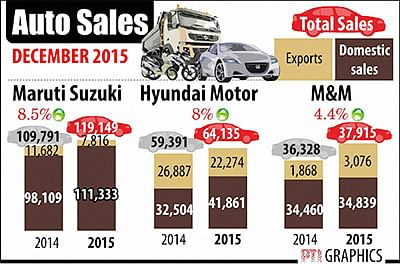 Maruti ends 2015 with highest ever annual sales