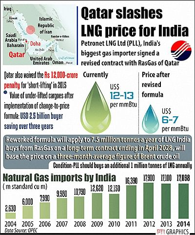 Petronet escapes RasGas' no offtake  payout, to also get LNG cheaper