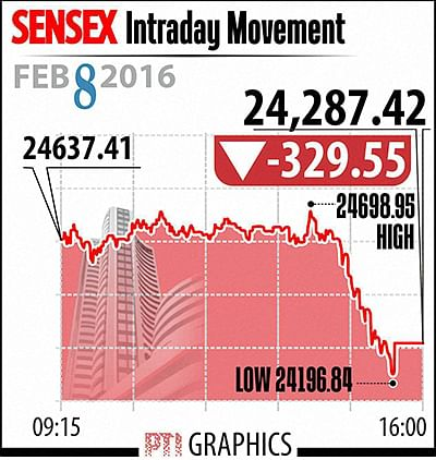 Sensex sheds 330-pts,  hit by global woes  ahead of GDP data
