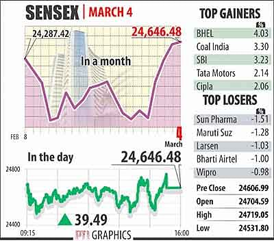 Sensex ends with gains, puts up best weekly show in 4 yrs