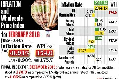 Inflation in negative zone for 16th month, falls 0.91% in Feb