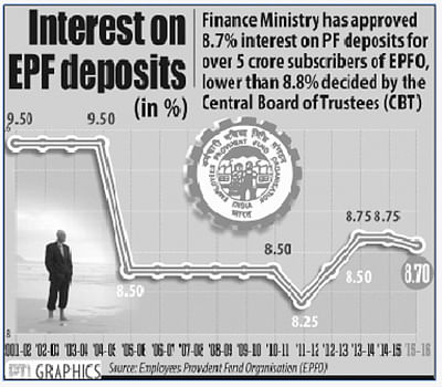 FinMin defends 8.7% EPF rate, cites lower earnings of EPFO