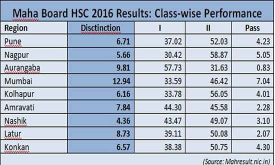 Aurangabad, Mumbai students shine in HSC results in terms of grade-wise performance